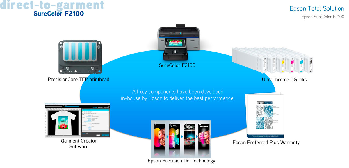 epson surecolor f2100 direct to garment printer dtg showing complete solution value proposition graphic all epson