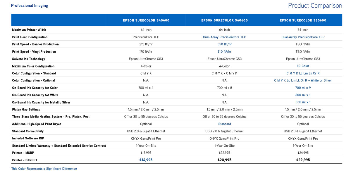 epson surecolor s80600 eco solvent printer comparison chart to s40600 and s60600