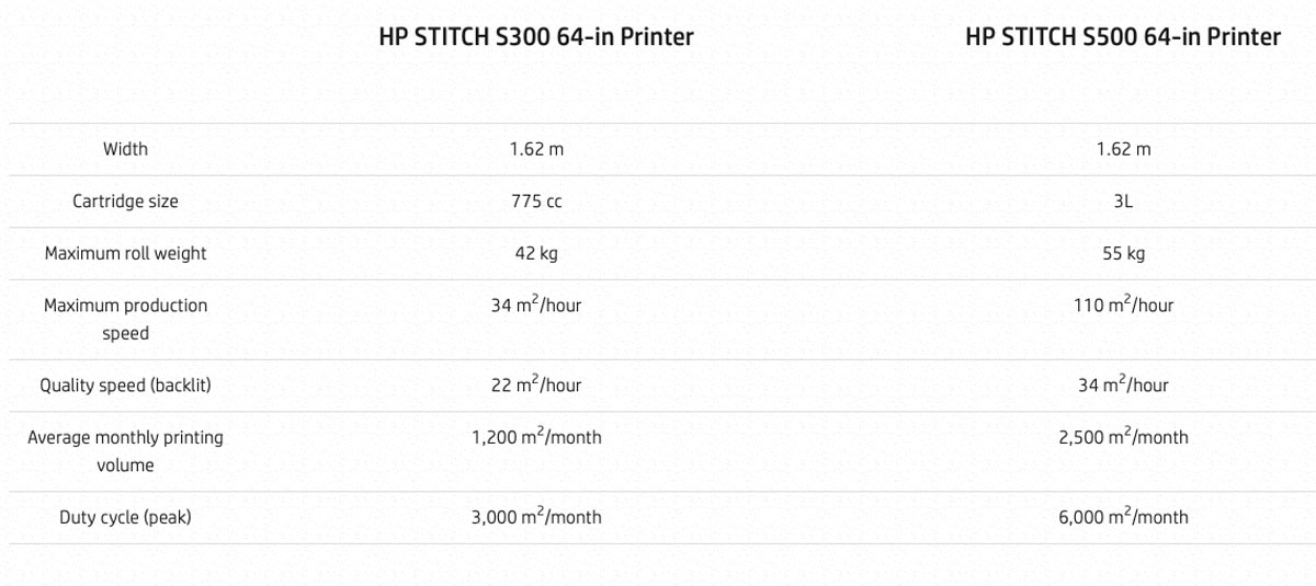 hp stitch s300 printer comparison to s500 including width cartridge size speed roll weight and duty cycle