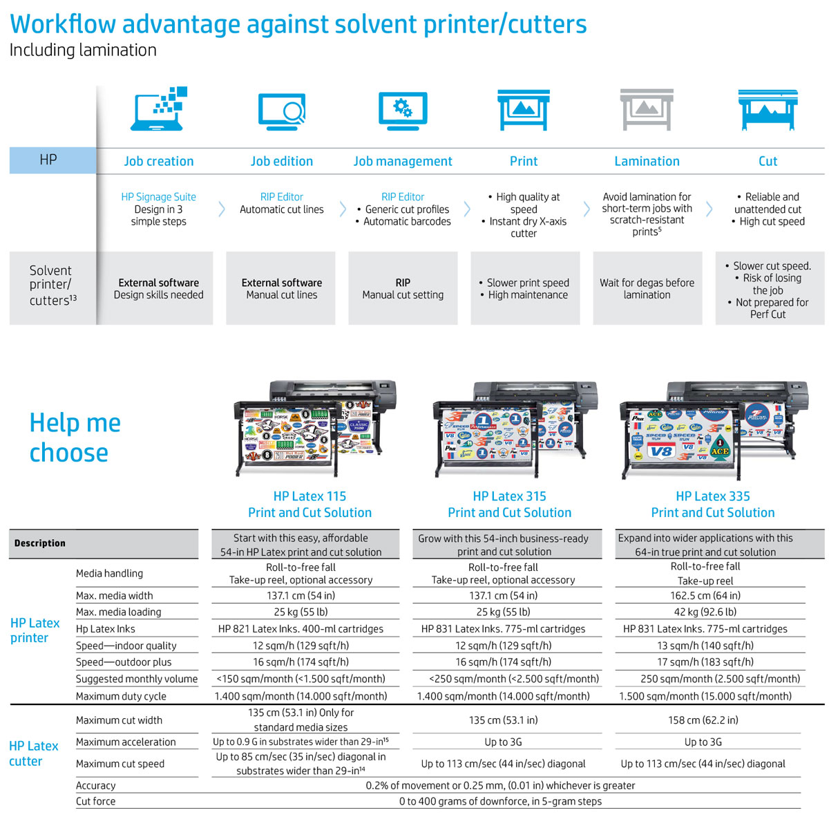 hp latex 335 print and cut solution comparison to 315 and 115 and eco solvent printer workflow