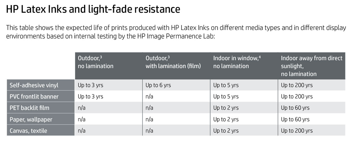 HP Latex 560 printer with ink fade light resistance on sav self adhesive vinyl banner film canvas in years