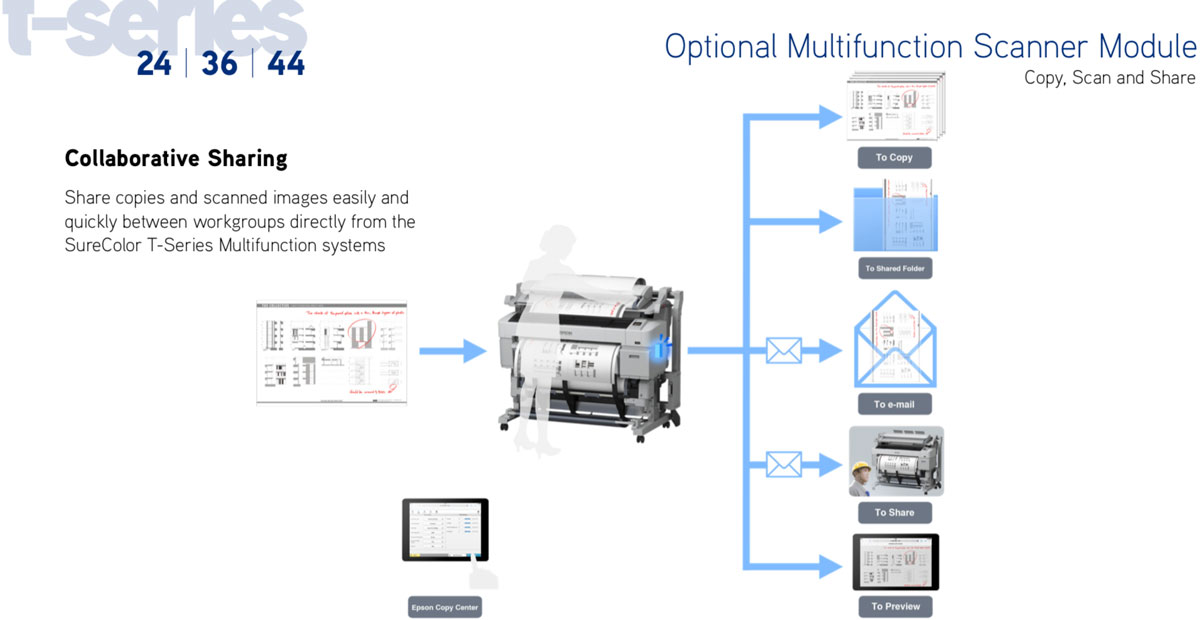 epson surecolor multifunction module for surecolor t7270 and t7270d printers showing collaborative sharing to copy share email and preview between workgroups