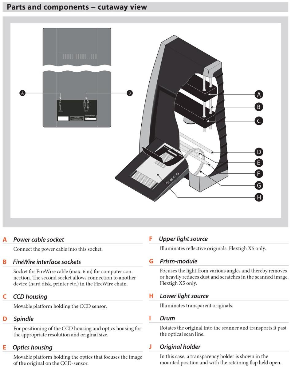 hasselblad flextight x5 scanner cut away diagram showing ccd light housing spindle optics lens drum lower light table original holder
