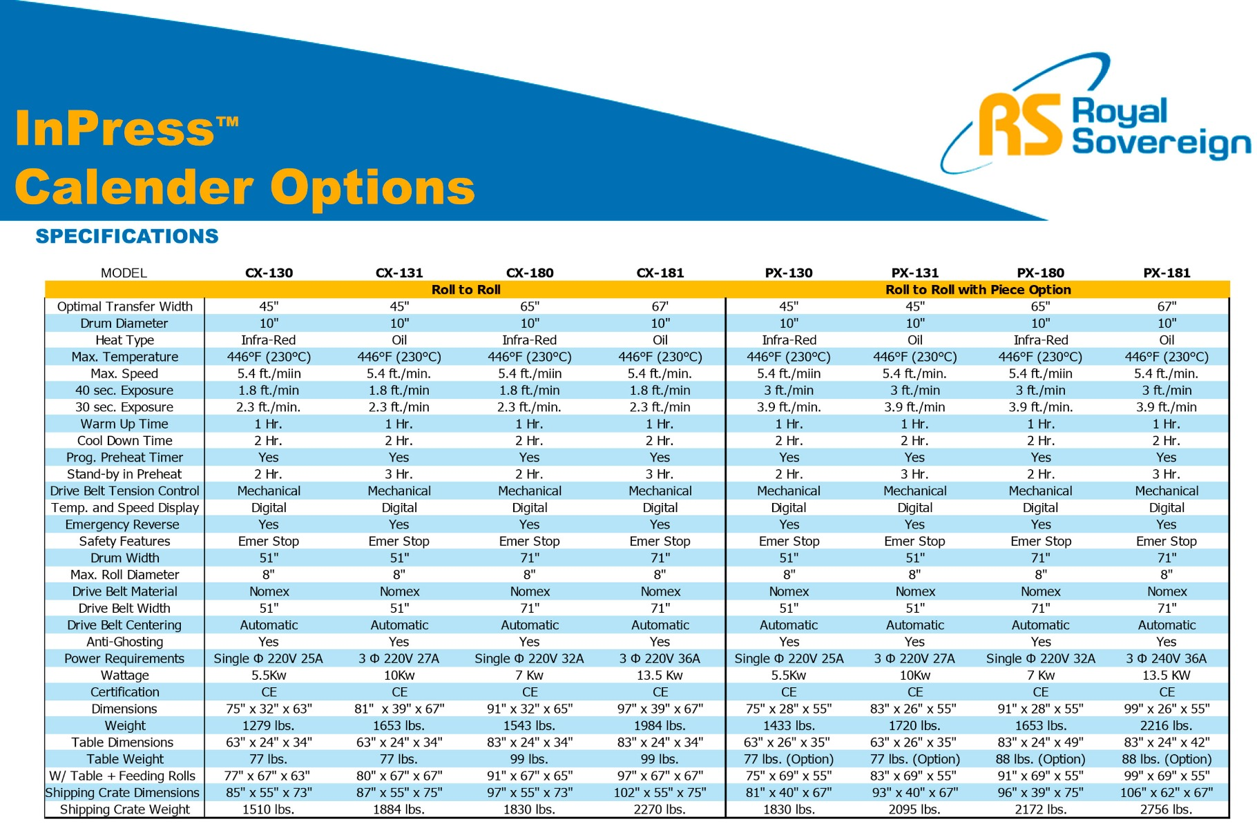 royal sovereign px-181f calender heat transfer press comparison of features to other presses